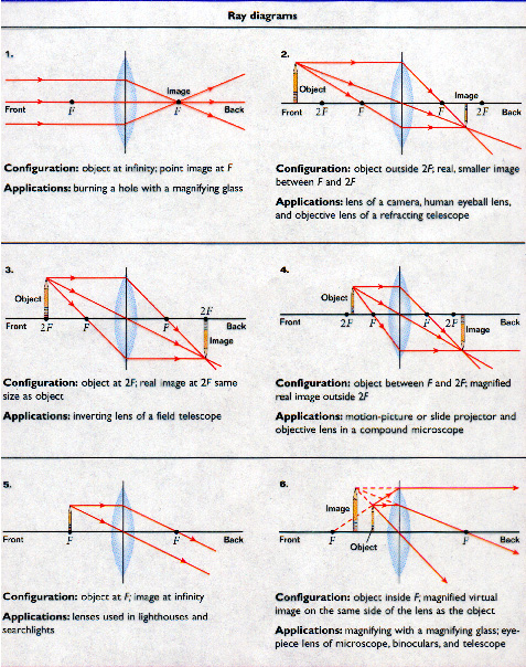 ray tracing lensesthe drawings displayed below depict the various cases for convex  converging  lenses  the explanation of the three rays used to create these diagrams can be