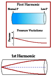 www leydenscience org - /physics/sound/